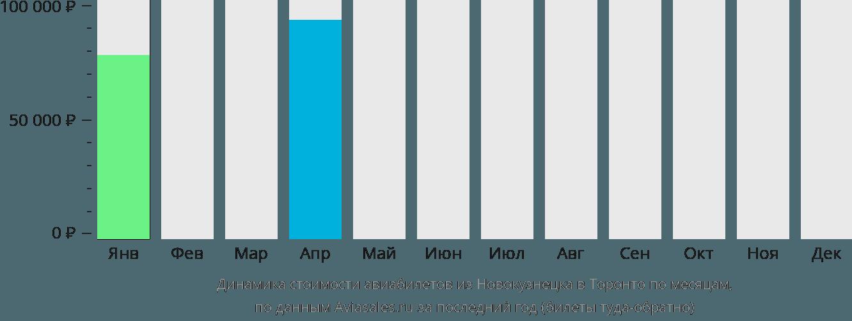 Динамика стоимости авиабилетов из Новокузнецка в Торонто по месяцам