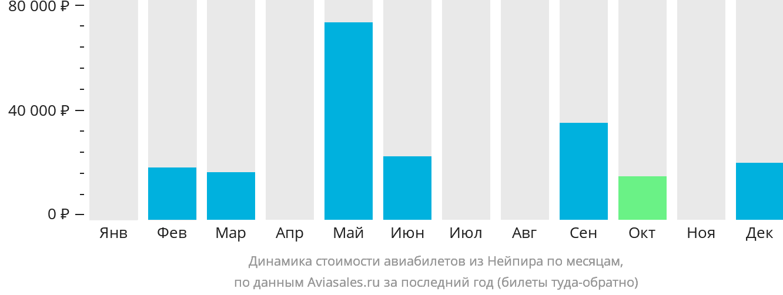 Динамика стоимости авиабилетов из Нейпира по месяцам