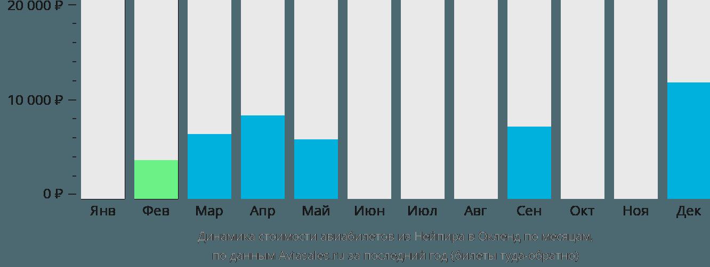 Динамика стоимости авиабилетов из Нейпира в Окленд по месяцам