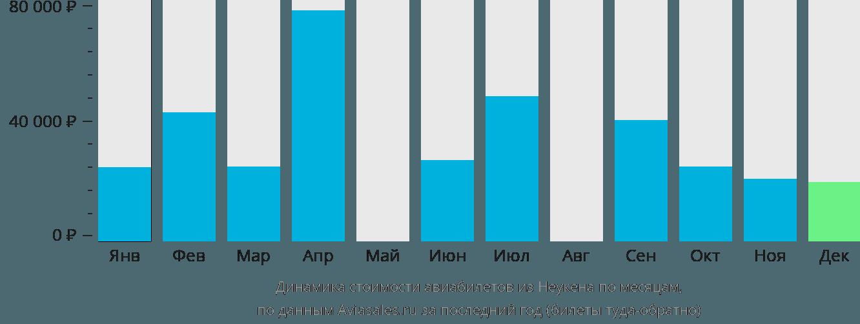 Динамика стоимости авиабилетов из Неукена по месяцам