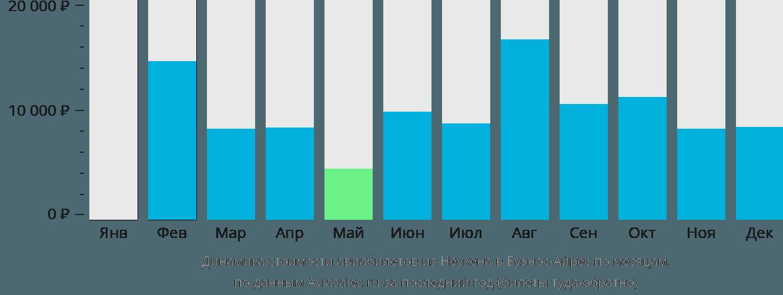 Динамика стоимости авиабилетов из Неукена в Буэнос-Айрес по месяцам