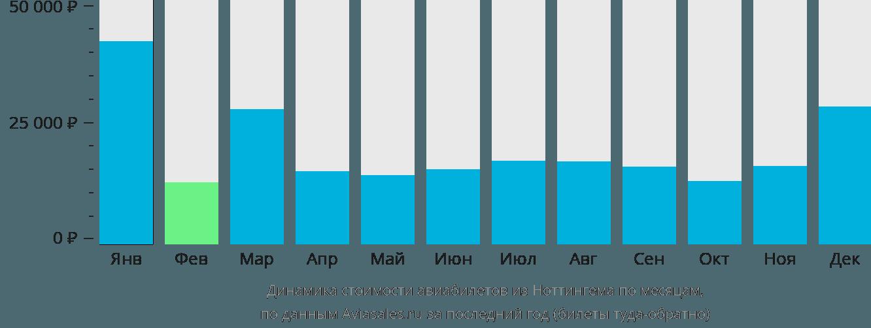 Динамика стоимости авиабилетов из Ноттингема по месяцам
