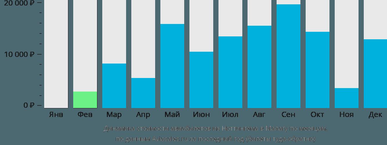 Динамика стоимости авиабилетов из Ноттингема в Малагу по месяцам