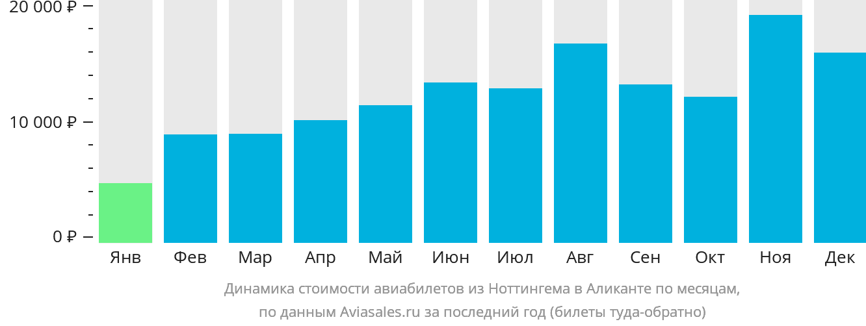 Динамика стоимости авиабилетов из Ноттингема в Аликанте по месяцам