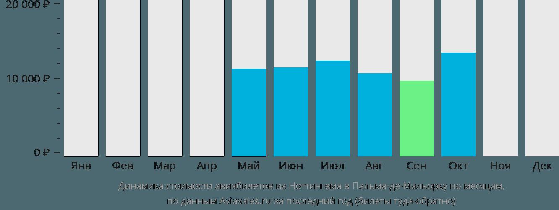 Динамика стоимости авиабилетов из Ноттингема в Пальма-де-Майорку по месяцам