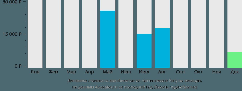 Динамика стоимости авиабилетов из Ноттингема в Ригу по месяцам