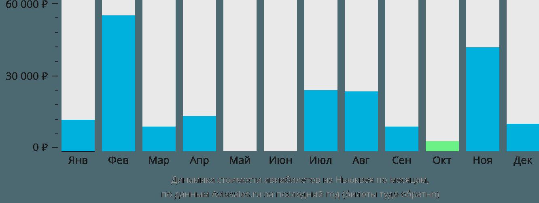 Динамика стоимости авиабилетов из Ньюквея по месяцам