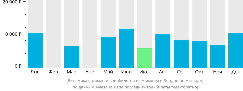 Динамика стоимости авиабилетов из Ньюквея в Лондон по месяцам