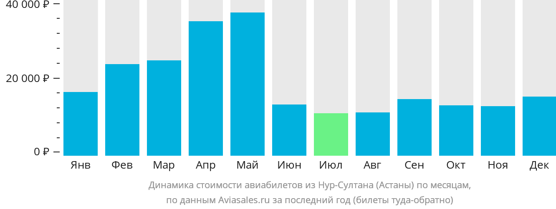 Динамика стоимости авиабилетов из Нур-Султана (Астаны) по месяцам