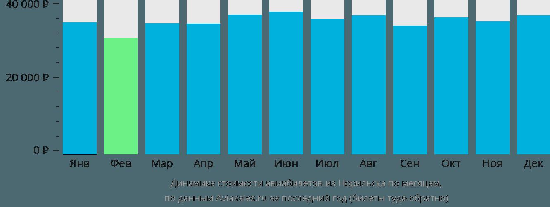 Динамика стоимости авиабилетов из Норильска по месяцам
