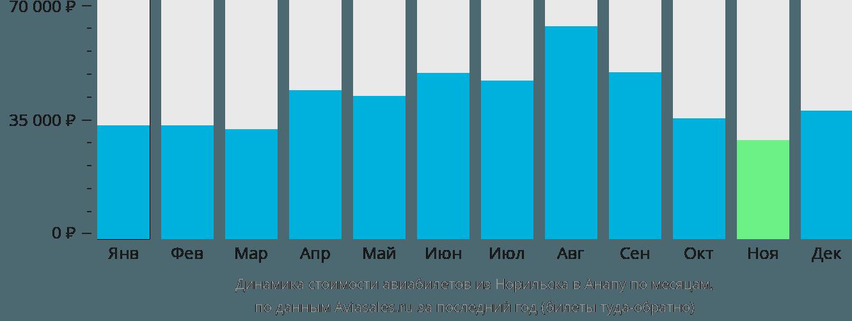 Динамика стоимости авиабилетов из Норильска в Анапу по месяцам