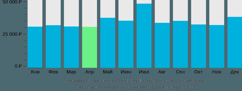 Динамика стоимости авиабилетов из Норильска в Абакан по месяцам