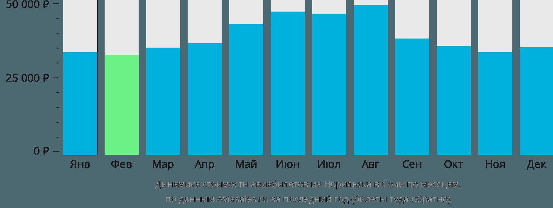 Динамика стоимости авиабилетов из Норильска в Сочи по месяцам