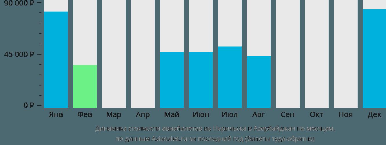 Динамика стоимости авиабилетов из Норильска в Азербайджан по месяцам