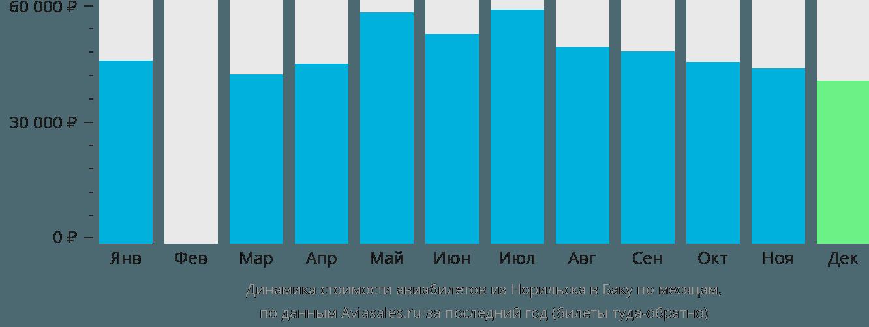 Динамика стоимости авиабилетов из Норильска в Баку по месяцам