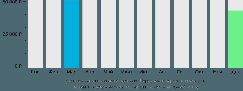 Динамика стоимости авиабилетов из Норильска в Берлин по месяцам