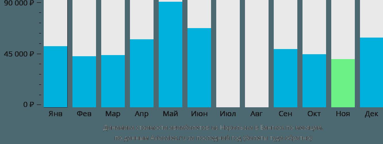 Динамика стоимости авиабилетов из Норильска в Бангкок по месяцам