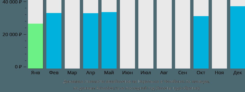 Динамика стоимости авиабилетов из Норильска в Челябинск по месяцам