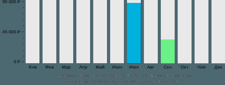 Динамика стоимости авиабилетов из Норильска в Шымкент по месяцам