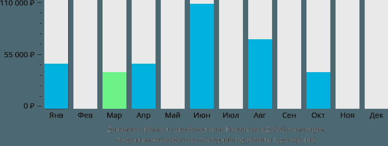 Динамика стоимости авиабилетов из Норильска в Дубай по месяцам