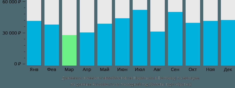 Динамика стоимости авиабилетов из Норильска в Белгород по месяцам