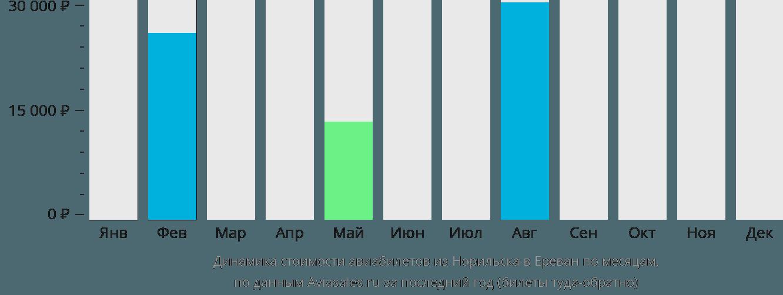 Динамика стоимости авиабилетов из Норильска в Ереван по месяцам