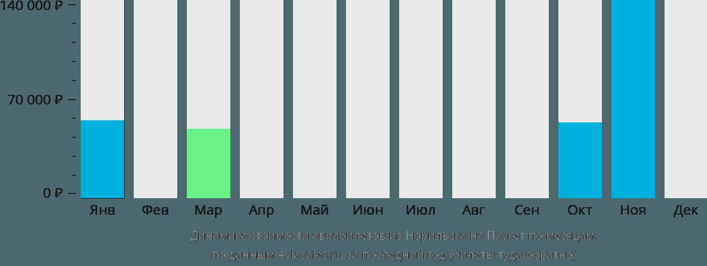 Динамика стоимости авиабилетов из Норильска на Пхукет по месяцам