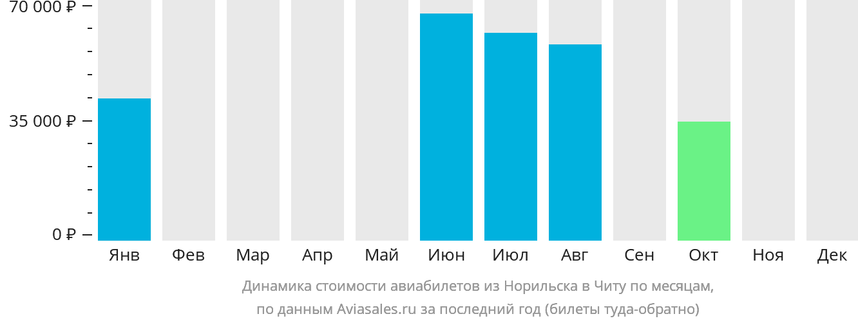 Динамика стоимости авиабилетов из Норильска в Читу по месяцам