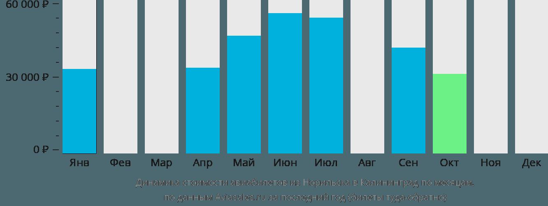 Динамика стоимости авиабилетов из Норильска в Калининград по месяцам