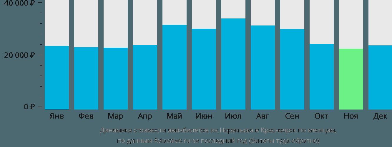 Динамика стоимости авиабилетов из Норильска в Красноярск по месяцам