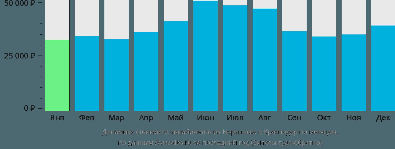 Динамика стоимости авиабилетов из Норильска в Краснодар по месяцам