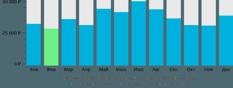 Динамика стоимости авиабилетов из Норильска в Самару по месяцам