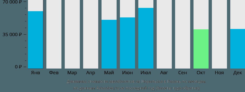 Динамика стоимости авиабилетов из Норильска в Казань по месяцам