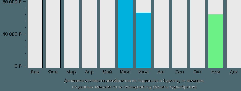 Динамика стоимости авиабилетов из Норильска в Худжанд по месяцам