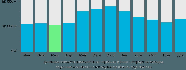 Динамика стоимости авиабилетов из Норильска в Санкт-Петербург по месяцам