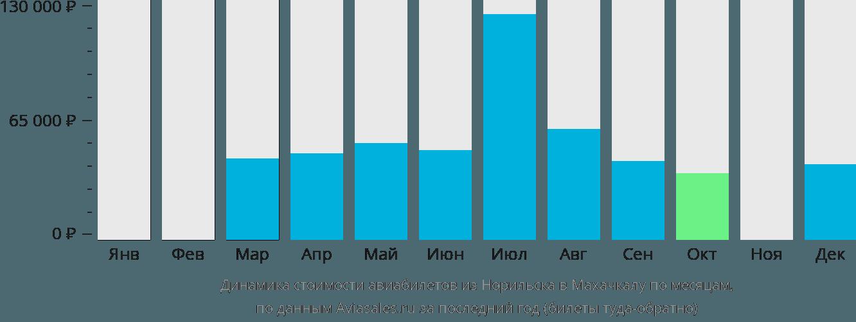 Динамика стоимости авиабилетов из Норильска в Махачкалу по месяцам