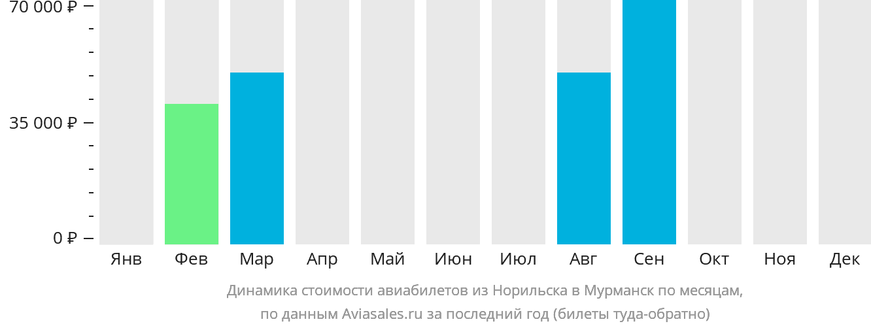 Динамика стоимости авиабилетов из Норильска в Мурманск по месяцам