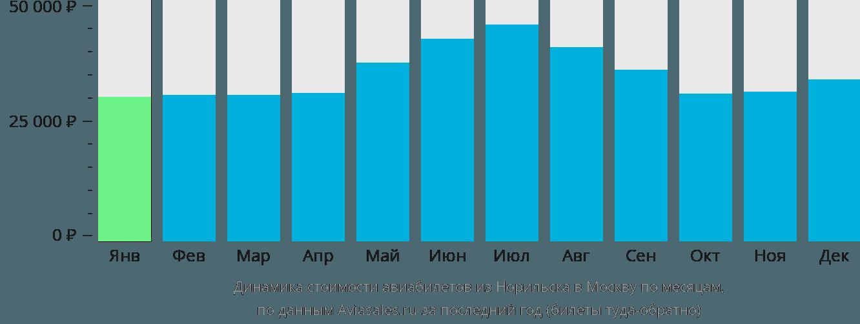 Динамика стоимости авиабилетов из Норильска в Москву по месяцам