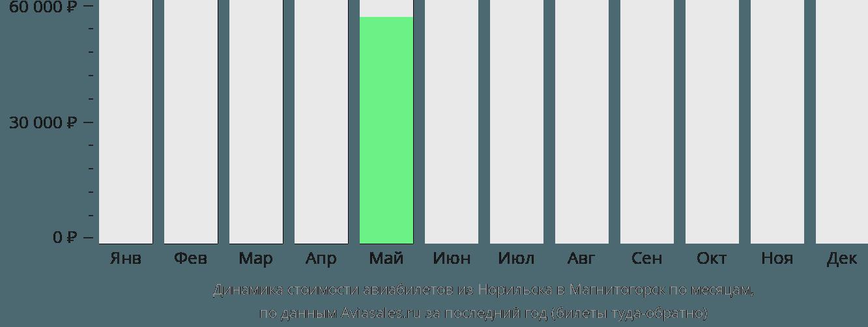 Динамика стоимости авиабилетов из Норильска в Магнитогорск по месяцам