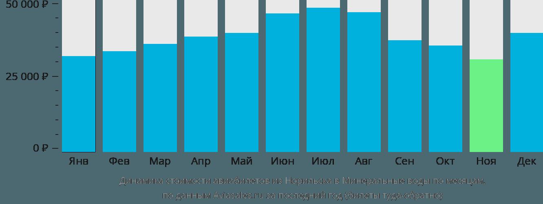 Динамика стоимости авиабилетов из Норильска в Минеральные воды по месяцам