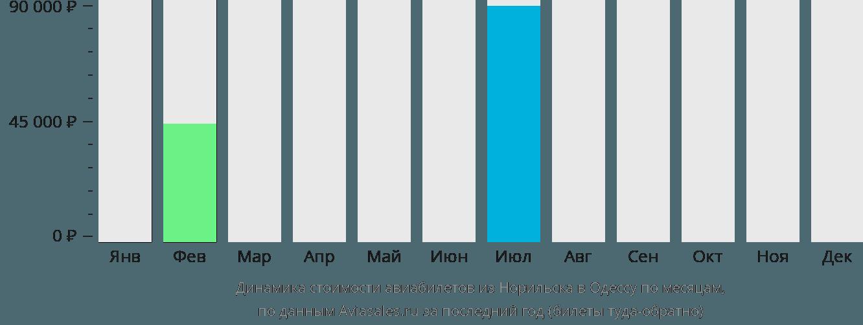 Динамика стоимости авиабилетов из Норильска в Одессу по месяцам