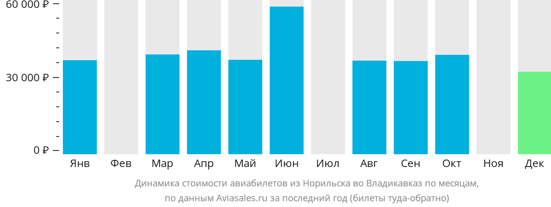 Динамика стоимости авиабилетов из Норильска во Владикавказ по месяцам