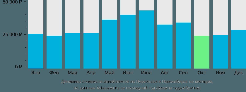 Динамика стоимости авиабилетов из Норильска в Новосибирск по месяцам
