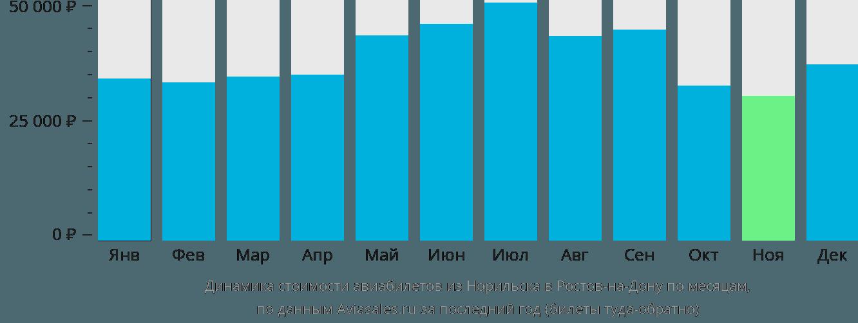Динамика стоимости авиабилетов из Норильска в Ростов-на-Дону по месяцам