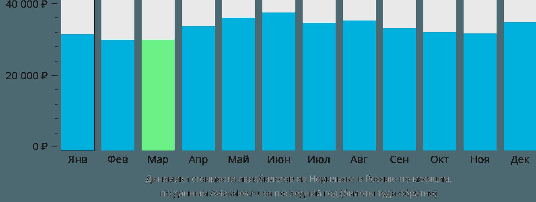 Динамика стоимости авиабилетов из Норильска в Россию по месяцам