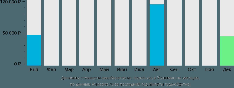 Динамика стоимости авиабилетов из Норильска в Хошимин по месяцам