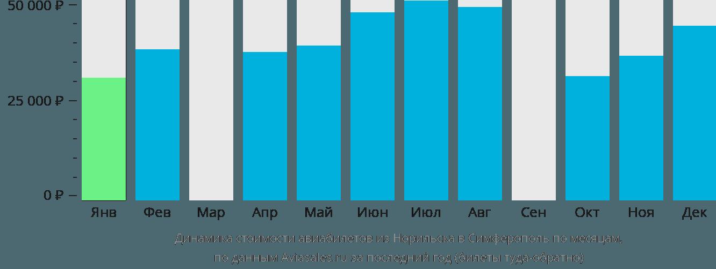 Динамика стоимости авиабилетов из Норильска в Симферополь по месяцам