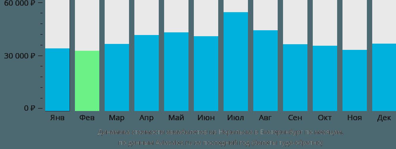 Динамика стоимости авиабилетов из Норильска в Екатеринбург по месяцам