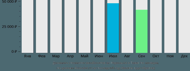 Динамика стоимости авиабилетов из Норильска в Тиват по месяцам
