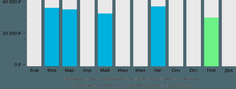 Динамика стоимости авиабилетов из Норильска в Тюмень по месяцам
